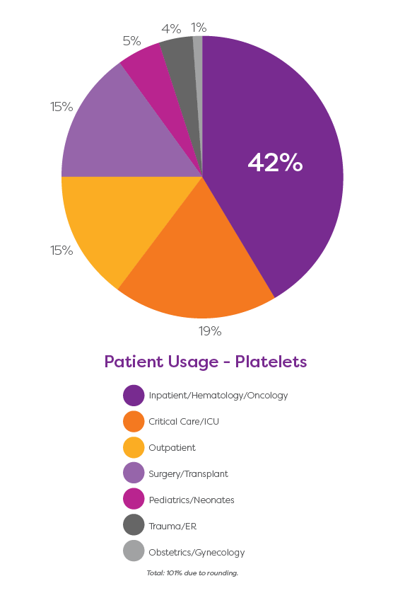 Patient usage - platelets: 42% - inpatient/hematology/oncology; 19% - critical care/ICU; 15% - outpatient; 15% - surgery/transplant; 5% - pediatrics/neonates; 4% - trauma/ER; 1% - obsetric/gynecology. Total: 101% due to rounding.